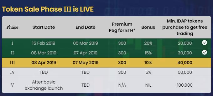 IDAP public sale phase 3 is LIVE!